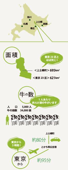 上士幌町について
